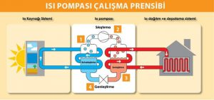 isi-pompasi-calisma-prensibi